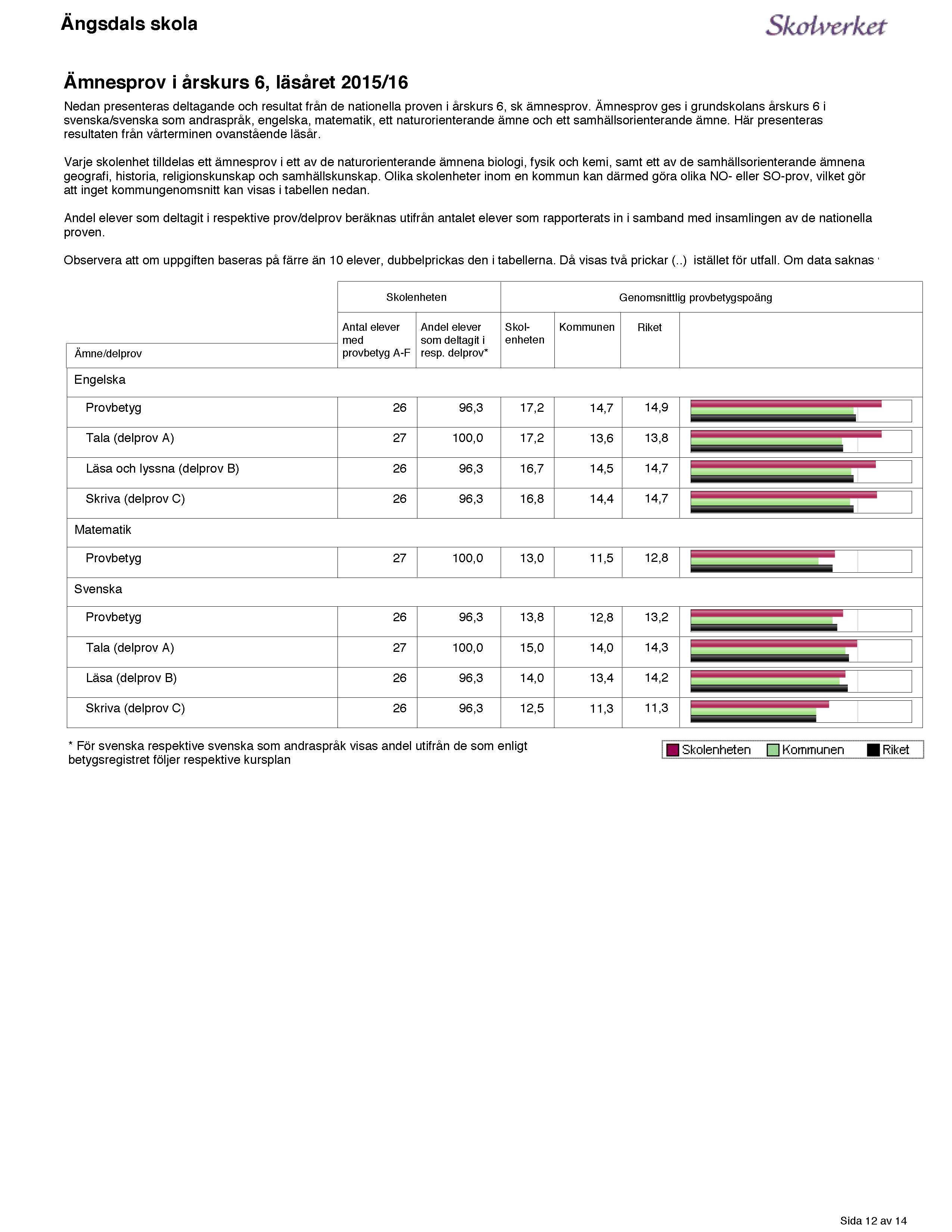 Ängsdals Statistik Sida 12